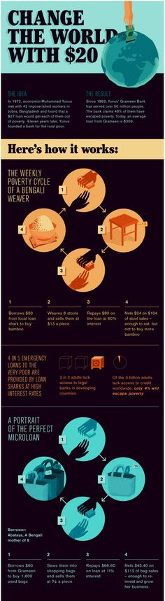 #Microfinance in pictures. Great infographic via @WVMicro