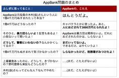 AppBank問題