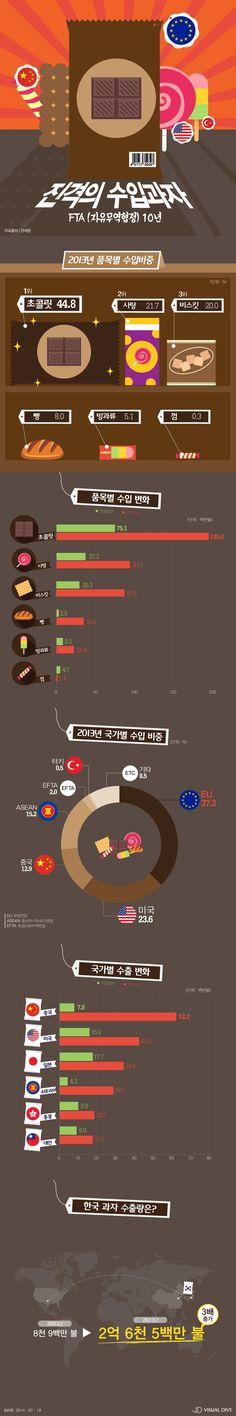 FTA(자유무역협정) 10년…'진격의 수입과자' [인포그래픽] #Snack / #Infographic ⓒ 비주얼다이브 무단 복사·전재·재배포 금지
