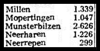 1960. Aantal inwoners in Munsterbilzen.