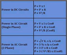 Power Formulas in DC & AC Circuits | Electrical Engineering World