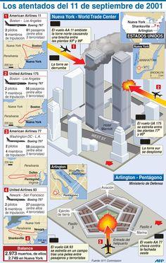Los atentados del 11S