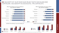 Podľa nedávneho prieskumu uskutočneného Harvardskou univerzitou 51 percent respondentov vo veku od18 do 29 rokov nepodporuje kapitalizmus. Iba 42 percent
