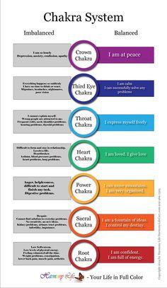 Chakra System Infographic - Symptoms of imbalanced and balanced chakras