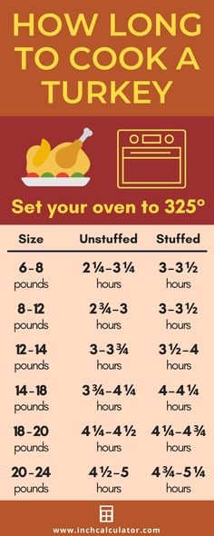 Turkey Cooking Time Calculator - How Long to Cook a Turkey