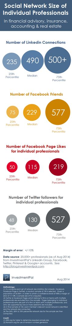 Benchmark statistics on a professional's social network size > http://blog.investmentpal.com/4159