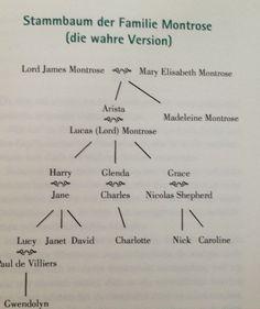 Stammbaum der Familie Montrose