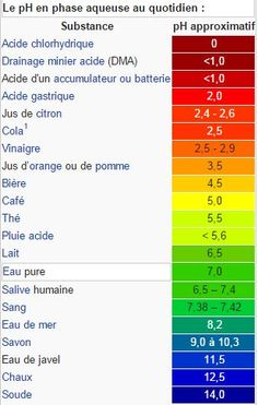 pH Drainage, Cancer, Jus D'orange, Ph, Mineral Water, Natural Treatments