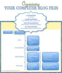 ORGANIZING YOUR COMPUTER BLOG FILES by CROPPED STORIES