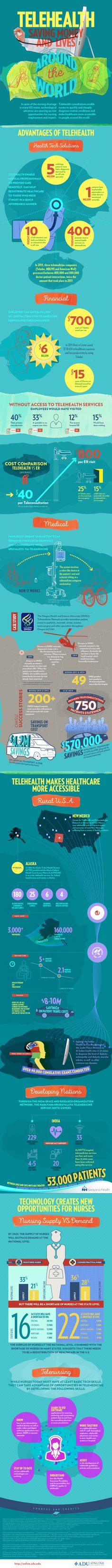 Telehealth Saving Money & Lives Around The World Infographic Nursing Shortage, Free Infographic, Health Infographics, Appropriate Behavior, Best Track, Digital Trends, Health And Wellbeing, Health And Beauty, Saving Money