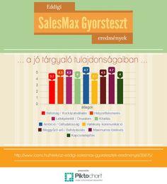 SalesMax gyorsteszt eredmények