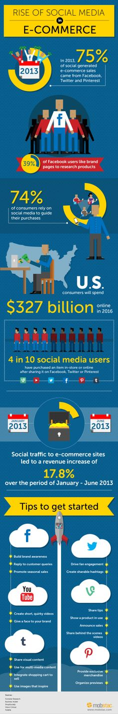 The Rise of Social Media in #Ecommerce [#Infographic]