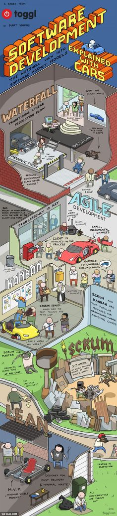 Software Development Explained With Cars - Scrum Agile Kanban Lean Software Testing, Software Development, Coding Software, Computer Programming, Computer Science, Brief History Of Humankind, Projekt Manager, Creation Web, It Service Management