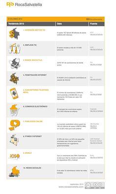 Desarrollo #Digital en #Colombia