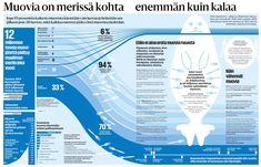 Muovia on merissä kohta jopa enemmän kuin kalaa, ja osa siitä päätyy ruoka-aineisiin – HS:n grafiikat kertovat, mitä se tarkoittaa eläimille ja ihmisille https://www.hs.fi/ulkomaat/art-2000005523945.html?share=cf2206a3deec020d4a09467f486e7a60