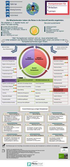 Kompetenzen für Lernen und Arbeiten 4.0 - Version 1