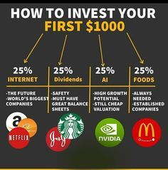 Value Investing, Investing In Stocks, Investing Money, Financial Tips, Financial Literacy, Financial Peace, Financial Planning, Dividend Investing, Investment Tips