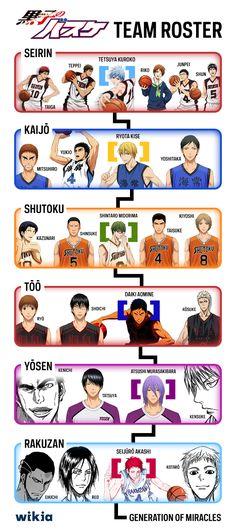 Kuroko No Basuke Team Roster!