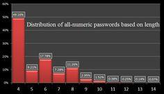 PIN number analysis