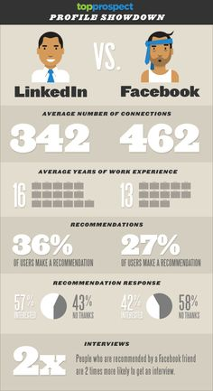 LinkedIn vs. Facebook | #Infographic