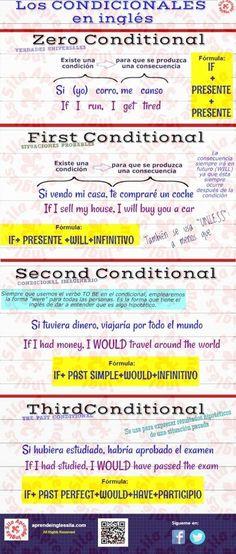 Aquí tenéis una infografía de las formas condicionales en inglés. Un resumen del uso del Zero, First, Second y Third Conditonals ;-)