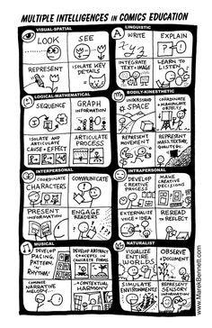 Marek Bennett wrote a series of #comics on #learning #styles.  Here is one that lists the different styles and descriptions of each style.