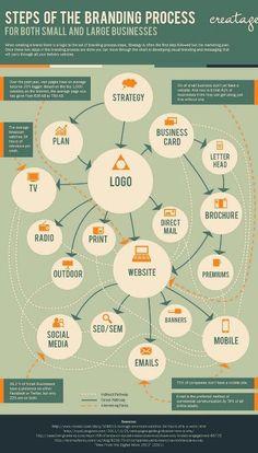 The branding process #Personalbranding #infographic via www.laughlivlove.com