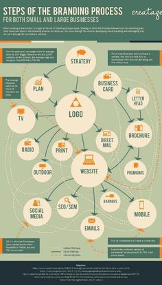 The branding process #Personalbranding #infographic via www.laughlivlove.com