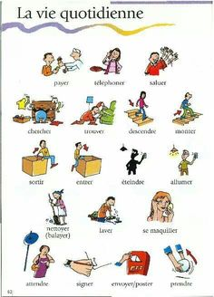 Build Your Brazilian Portuguese Vocabulary French Verbs, French Grammar, French Phrases, French Language Lessons, French Language Learning, French Lessons, French Teaching Resources, Teaching French, How To Speak French