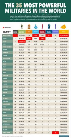 The 35 Most Powerful Militaries In The World is part of Military ranks - Some of the rankings are surprising Military Ranks, Military Weapons, Military History, Military Terms, Military Service, Military Jokes, Military Tactics, Military Personnel, Military Art