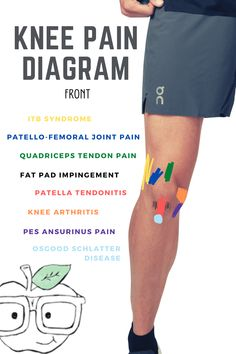 The Cause of Knee Pain: Why It's a Consequence of Something Else | Your Wellness Nerd Knee Strengthening Exercises, Knee Physical Therapy Exercises, Knee Arthritis Exercises, Physical Therapy Student, Knee Stretches, How To Strengthen Knees, Knee Pain Relief, Massage Therapy, Health Fitness