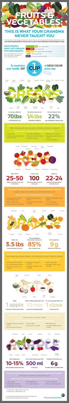 This Infographic Shows the Phytonutrients You Need to Stay Healthy and How to Include Veggies and Fruits in Your Diet