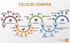 Rodrigo Nascimento aponta como o marketing pós-digital influencia o relacionamento entre as empresas e os clientes