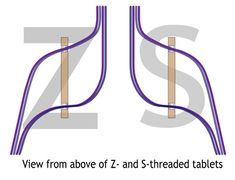 Z and S Threading for tablet weaving