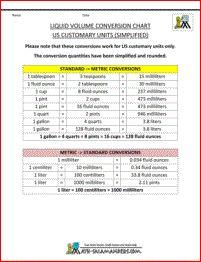 Metric to US Customary Liquid Measurements Chart   School ...
