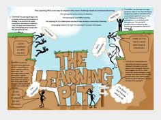 The learning pit is growing you and building you up for your goals. Growth Mindset Display, Growth Mindset For Kids, Growth Mindset Quotes, Learning Goals, Learning Quotes, The Learning Pit, Teaching Tools, Teaching Resources, Teaching Strategies