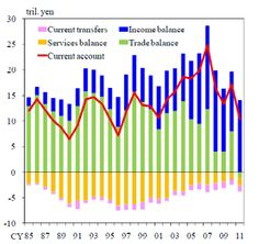 So much for the economic miracle of the Japanese economy: current account is all about transfers, not about trade...