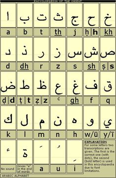Concordance alphabet arabe et latin Alphabet Code, Alphabet Symbols, Arabic Language, Sign Language, Ancient Alphabets, Different Alphabets, Learn Arabic Alphabet, Arabic Alphabet Letters, Learning Arabic