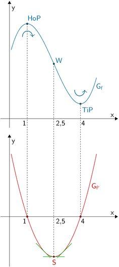 Scheitelpunkt der Parabel von f' und Wendepunkt des Graphen der Funktion f