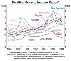 RBA's Stevens guillotines housing hyperbolepulls off the daunting research feat of compiling price-to-income ratios for an array of nations, including Ireland, New Zealand, the UK, Canada, Germany, the US, Japan, France, Italy, the Netherlands and Belgium, all the way back to the early 1980s.