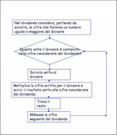 didattica matematica scuola primaria: Divisioni in colonna (parte 1) - classe terza