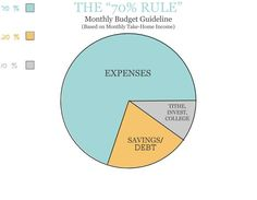 """The """"70% rule"""", how much to budget for spending, saving, and investing...SO DARN SIMPLE! From FunCheapOrFree.com"""