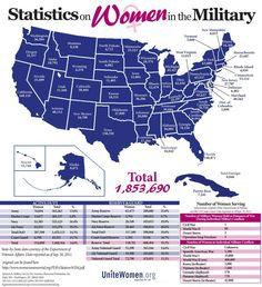 Military women.