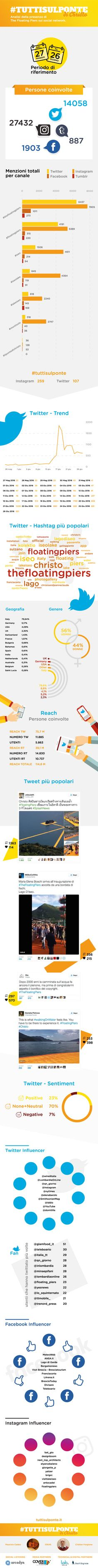 infografica social del 26 06 2016 The Floating Piers di Christo da #tuttisulponte.