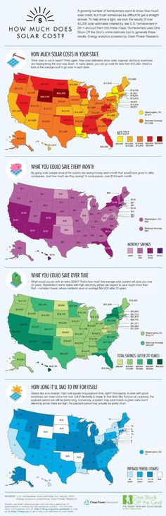 Costs breakdown for solar energy by state