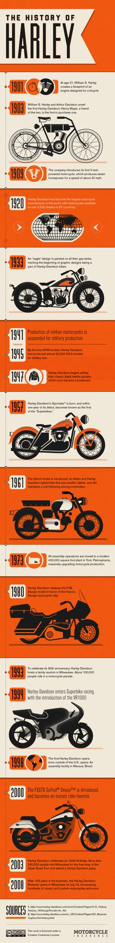 The History of Harley Davidson info graphic. Add Harley dies because it's a brand for old men. Harley Davison, Web Design, Graphic Design, Bike Design, Vintage Motorcycles, Harley Davidson Motorcycles, Davidson Bike, Cars Motorcycles, Harley Davidson History