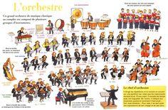 Très belles fiches Orchestre et instruments à imprimer et plastifier