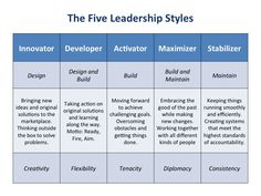 """Leadership Style Strengths (there's weaknesses there too!) TGtbT.com knows that consignment, resale & thrift shopkeepers find that """"being the leader"""" is the hardest part of their job"""