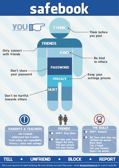 Safebook-online-guidelines & 5 tips for parents & Physical Social Verbal Cyber… Bullying. Technology Posters, Digital Technology, Educational Technology, Educational Activities, Cyberbullying Prevention, Think Before You Post, Staying Safe Online, Stay Safe, Cyber Safety