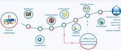 Learn website development with Brotsky Tutorials